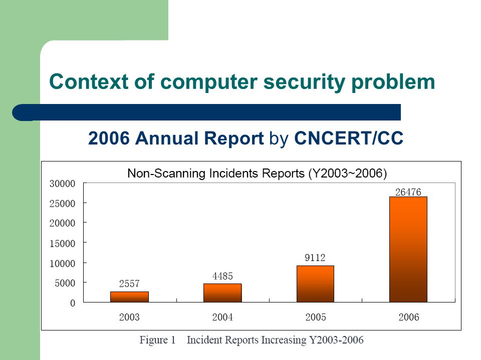 Context of computer security problem 2006 Annual Report by CNCERT/CC