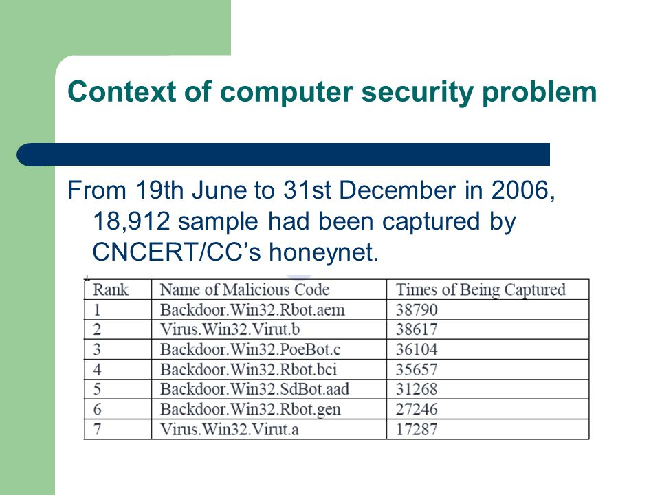 Context of computer security problem From 19th June to 31st December in 2006, 18,912 sample had been captured by CNCERT/CCs honeynet.