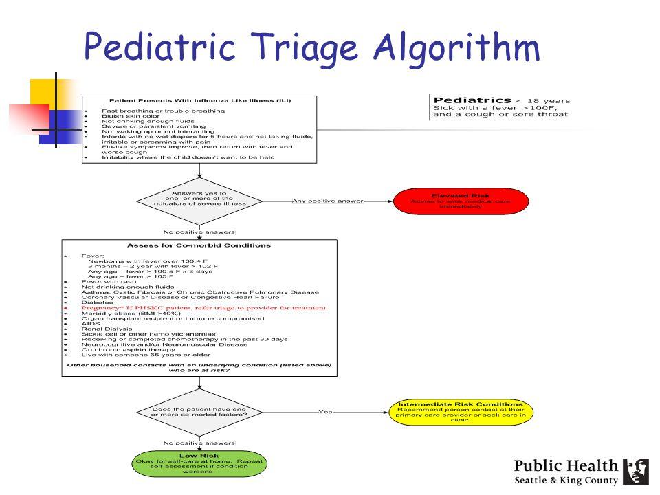Pediatric Triage Algorithm