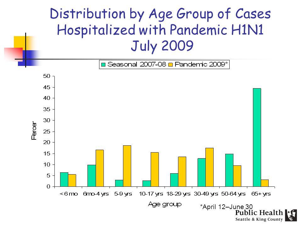 Distribution by Age Group of Cases Hospitalized with Pandemic H1N1 July 2009 *April 12–June 30