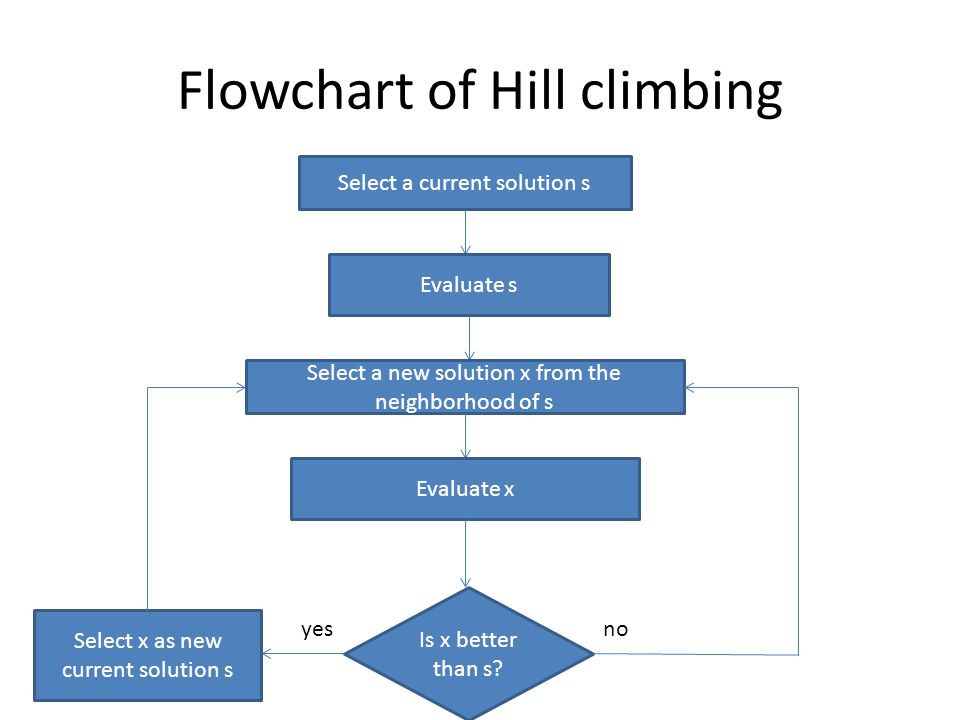 Flowchart of Hill climbing Select a current solution s Evaluate s Select a new solution x from the neighborhood of s Evaluate x Is x better than s.