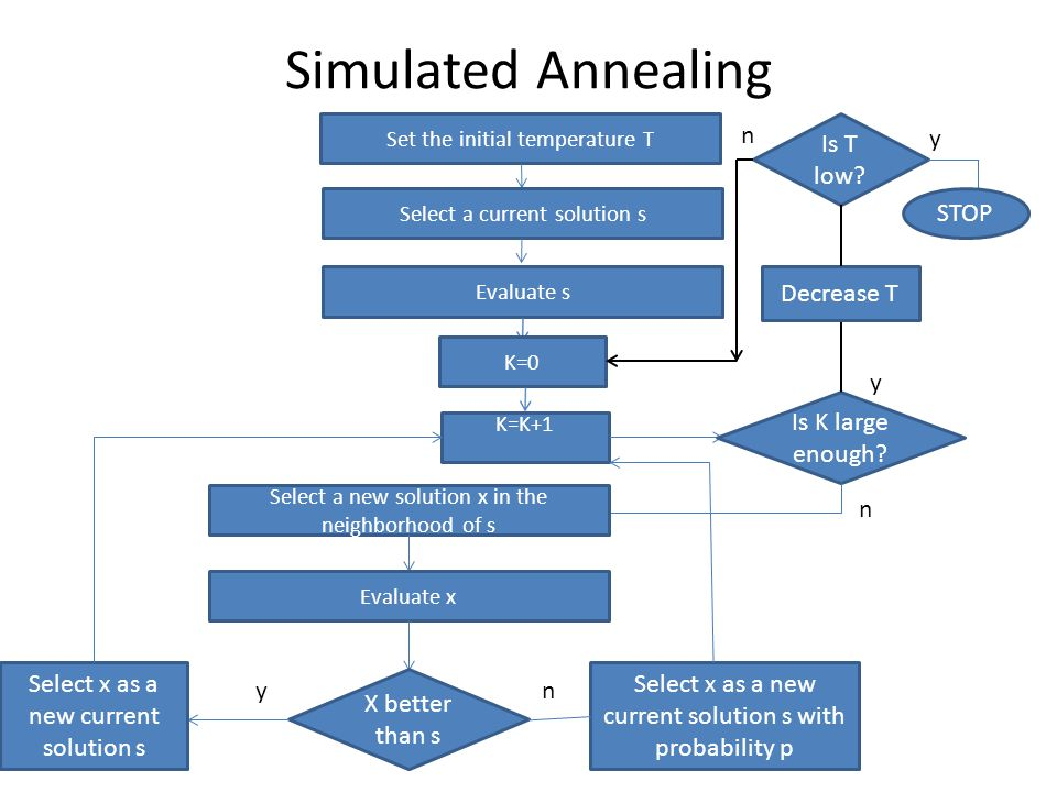 Simulated Annealing Set the initial temperature T Select a current solution s Evaluate s K=0 K=K+1 Is K large enough? Select a new solution x in the n