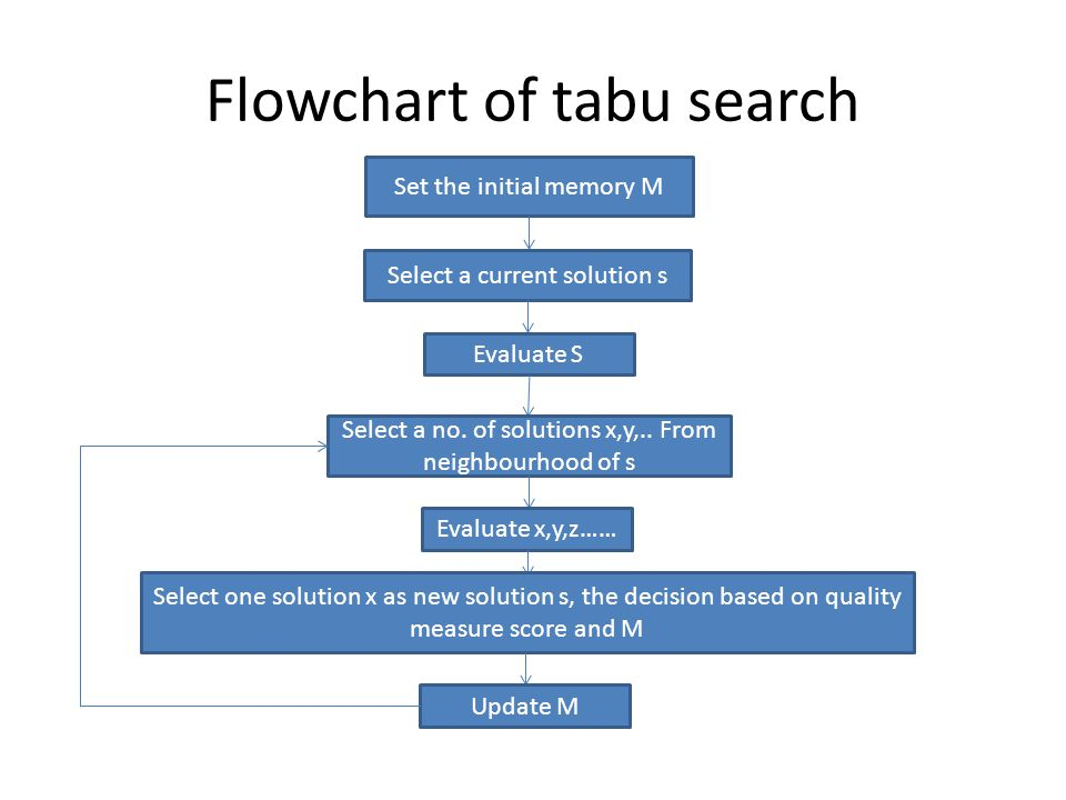 Flowchart of tabu search Set the initial memory M Select a current solution s Evaluate S Select a no. of solutions x,y,.. From neighbourhood of s Eval