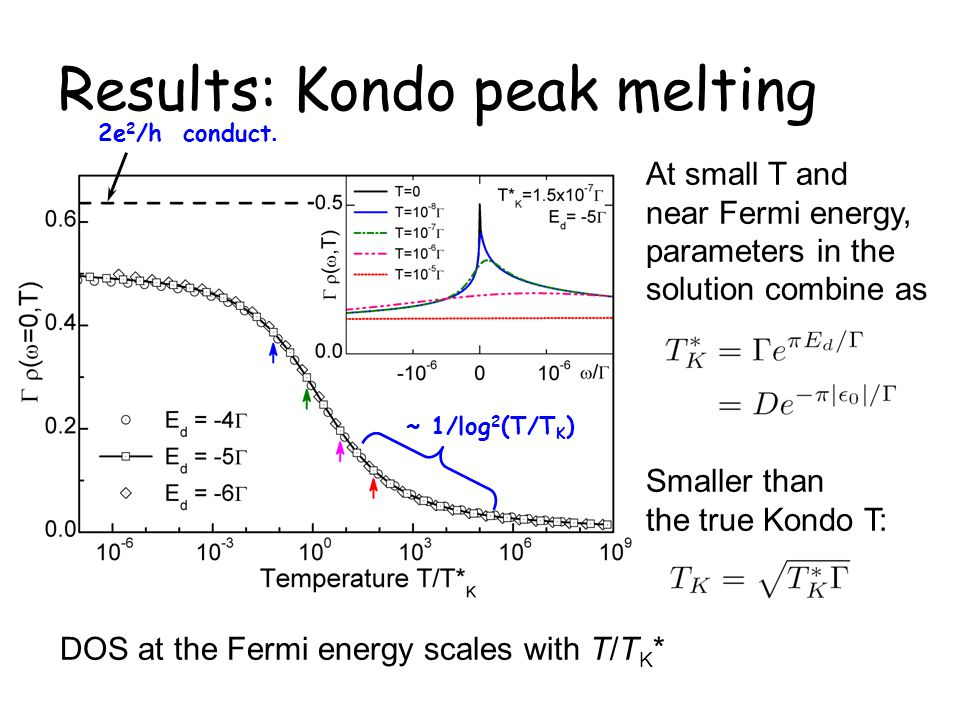 Results: Kondo peak melting At small T and near Fermi energy, parameters in the solution combine as Smaller than the true Kondo T: 2e 2 /h conduct. ~