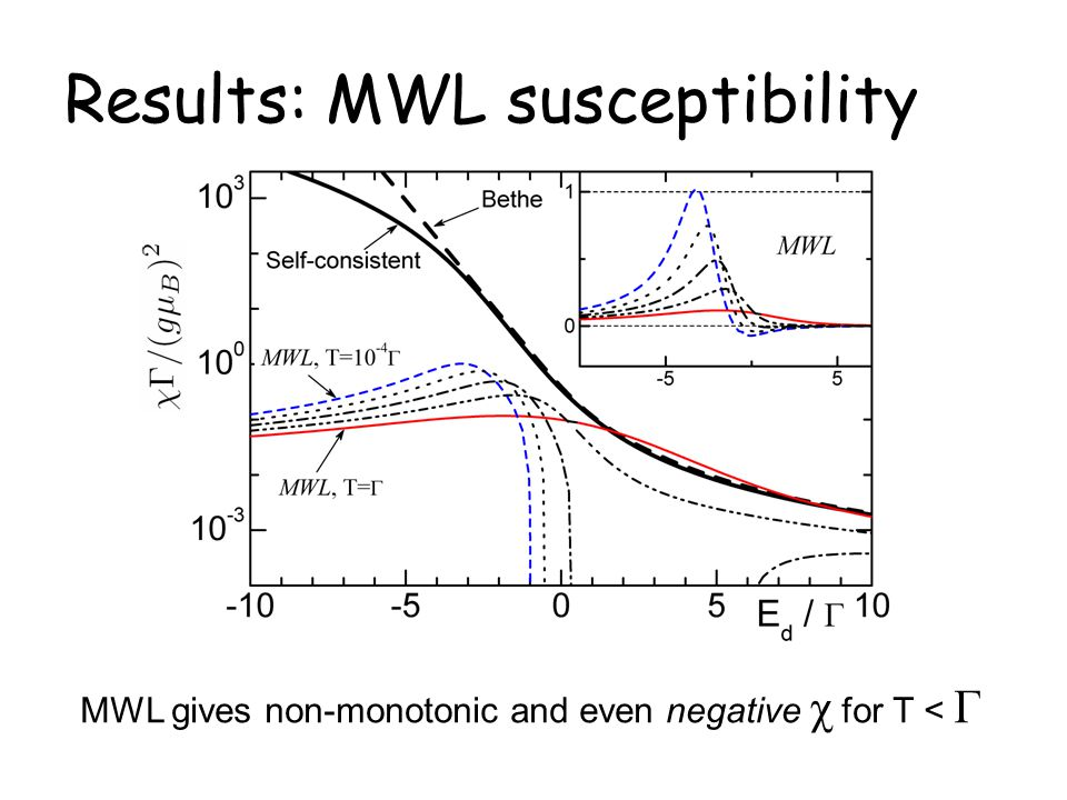 Results: MWL susceptibility MWL gives non-monotonic and even negative χ for T < Γ