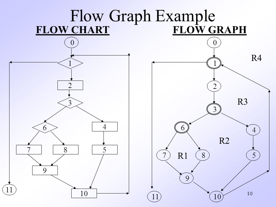 10 Flow Graph Example 1 2 0 3 4 5 6 78 9 10 11 1 2 3 4 6 7 8 5 9 10 11 R1 R2 R3 R4 FLOW CHARTFLOW GRAPH 0