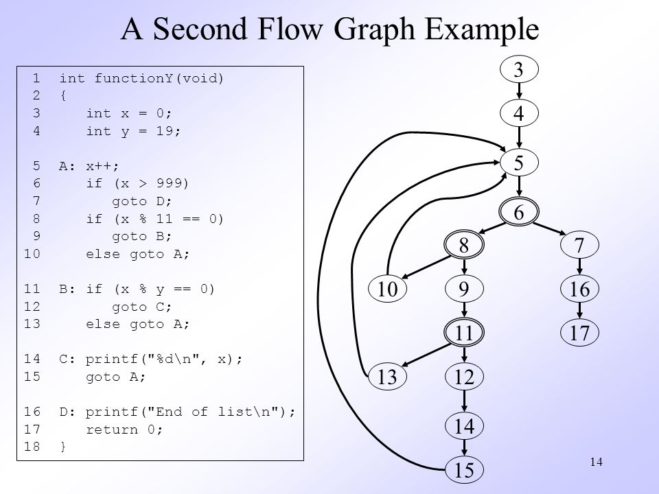 14 A Second Flow Graph Example 1 int functionY(void) 2 { 3 int x = 0; 4 int y = 19; 5 A: x++; 6 if (x > 999) 7 goto D; 8 if (x % 11 == 0) 9 goto B; 10 else goto A; 11 B: if (x % y == 0) 12 goto C; 13 else goto A; 14 C: printf( %d\n , x); 15 goto A; 16 D: printf( End of list\n ); 17 return 0; 18 } 3 4 5 6 7 16 17 8 9 11 12 14 15 13 10