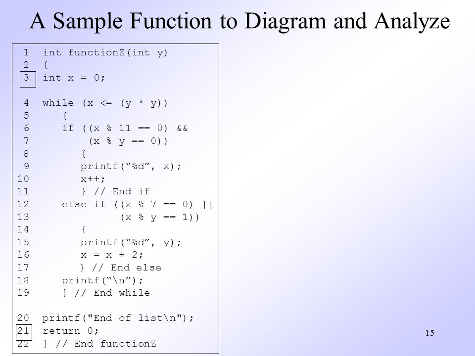 15 A Sample Function to Diagram and Analyze 1 int functionZ(int y) 2 { 3 int x = 0; 4 while (x <= (y * y)) 5 { 6 if ((x % 11 == 0) && 7 (x % y == 0)) 8 { 9 printf(%d, x); 10 x++; 11 } // End if 12 else if ((x % 7 == 0) || 13 (x % y == 1)) 14 { 15 printf(%d, y); 16 x = x + 2; 17 } // End else 18 printf(\n); 19 } // End while 20 printf( End of list\n ); 21 return 0; 22 } // End functionZ