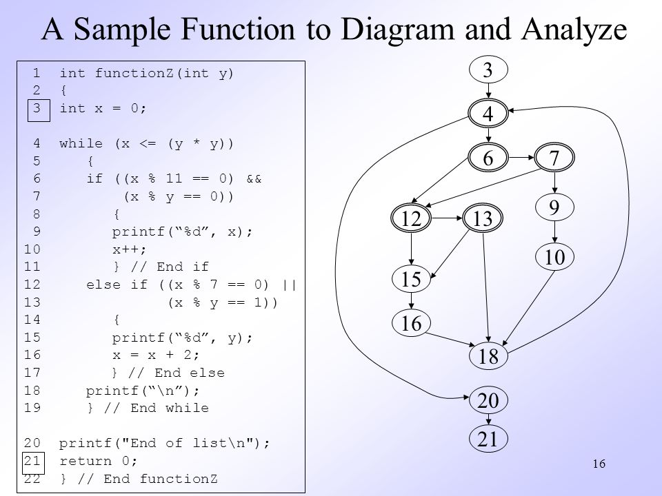 16 A Sample Function to Diagram and Analyze 1 int functionZ(int y) 2 { 3 int x = 0; 4 while (x <= (y * y)) 5 { 6 if ((x % 11 == 0) && 7 (x % y == 0)) 8 { 9 printf(%d, x); 10 x++; 11 } // End if 12 else if ((x % 7 == 0) || 13 (x % y == 1)) 14 { 15 printf(%d, y); 16 x = x + 2; 17 } // End else 18 printf(\n); 19 } // End while 20 printf( End of list\n ); 21 return 0; 22 } // End functionZ 3 4 67 9 10 1213 15 16 18 20 21