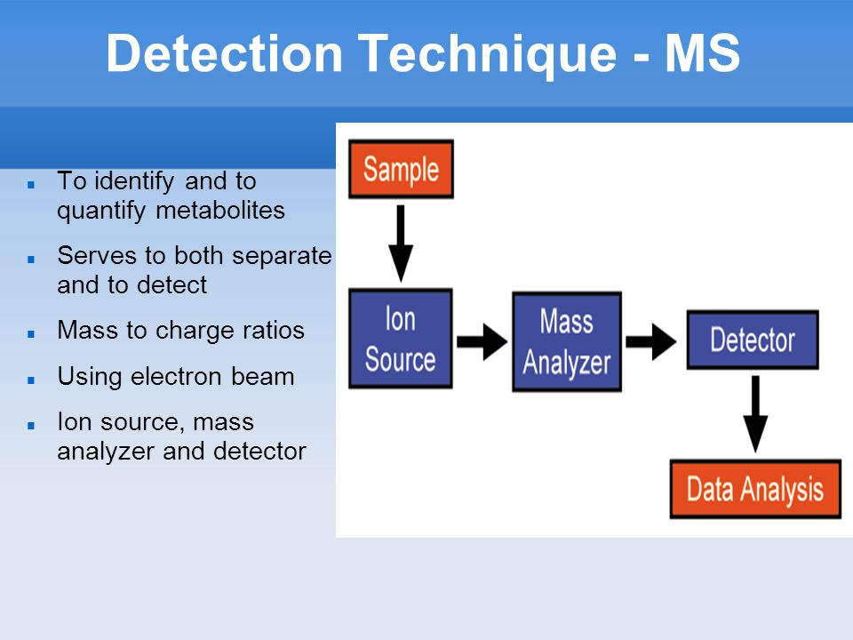 Detection Technique - MS To identify and to quantify metabolites Serves to both separate and to detect Mass to charge ratios Using electron beam Ion source, mass analyzer and detector