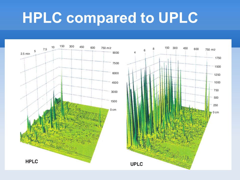 HPLC compared to UPLC