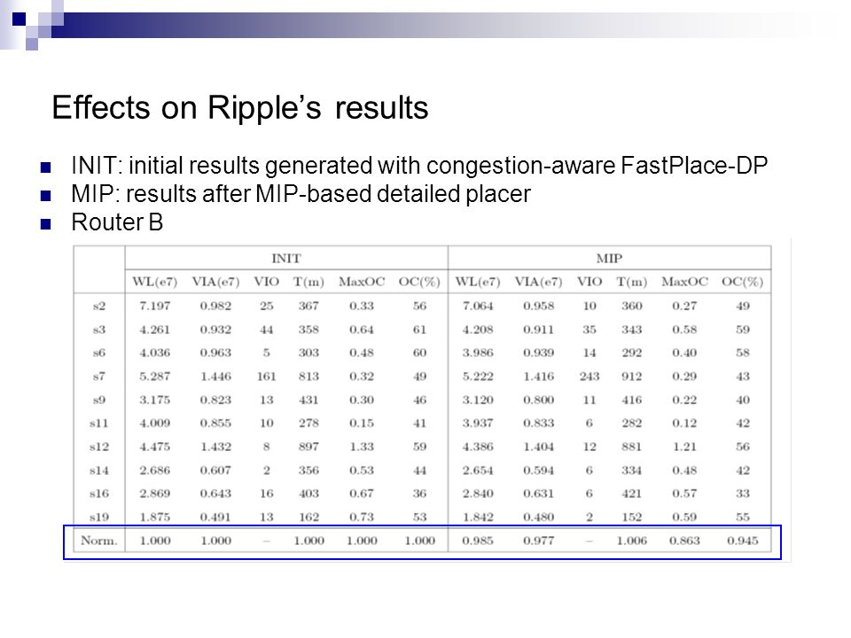 Effects on Ripples results INIT: initial results generated with congestion-aware FastPlace-DP MIP: results after MIP-based detailed placer Router B