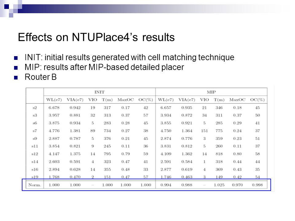 Effects on NTUPlace4s results INIT: initial results generated with cell matching technique MIP: results after MIP-based detailed placer Router B
