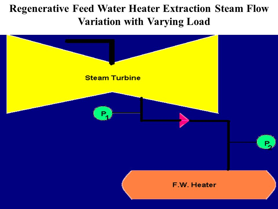 Regenerative Feed Water Heater Extraction Steam Flow Variation with Varying Load