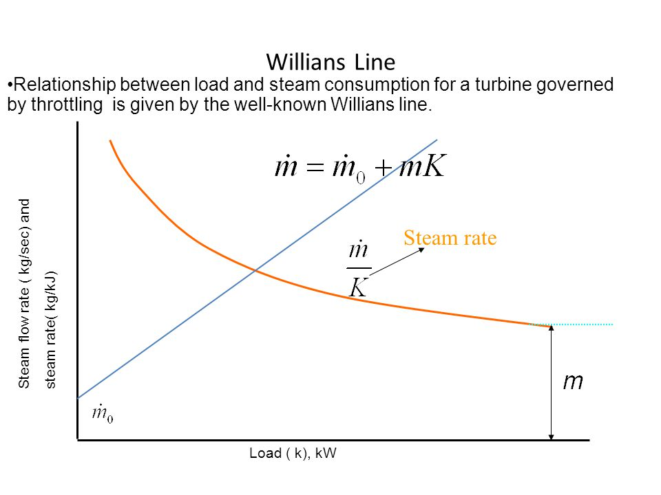 Willians Line Relationship between load and steam consumption for a turbine governed by throttling is given by the well-known Willians line.