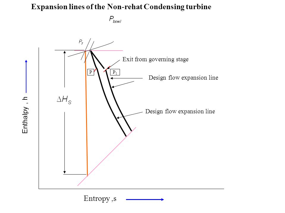 Exit from governing stage Design flow expansion line PP1P1 Expansion lines of the Non-rehat Condensing turbine Entropy,s Enthalpy, h