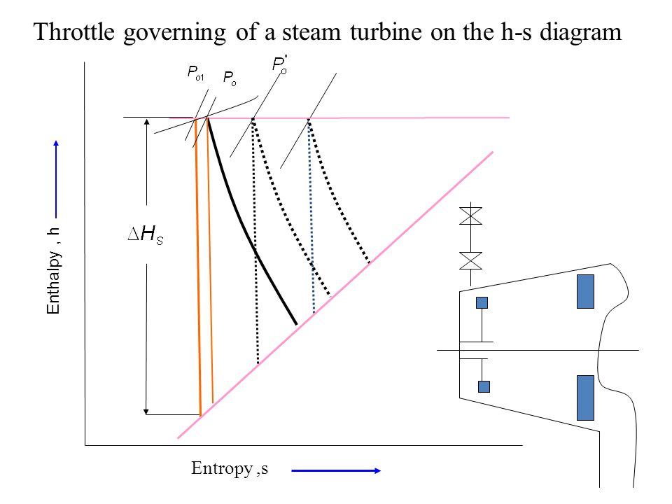 Entropy,s Enthalpy, h Throttle governing of a steam turbine on the h-s diagram