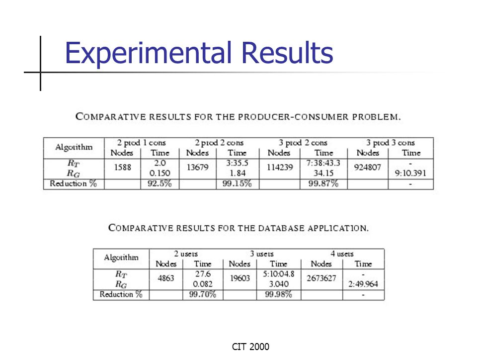 CIT 2000 Experimental Results