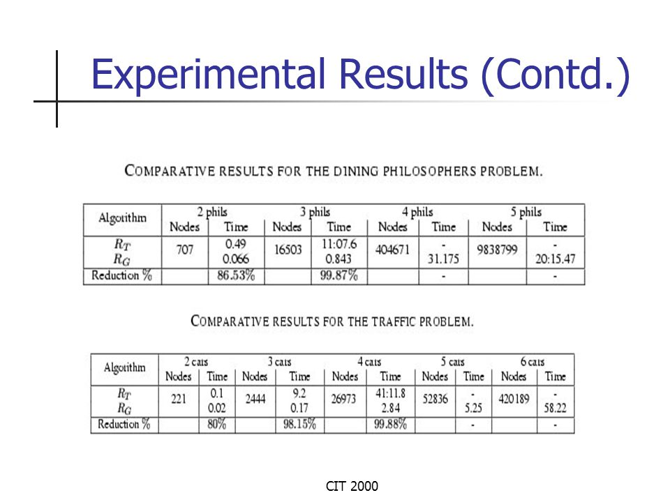 CIT 2000 Experimental Results (Contd.)