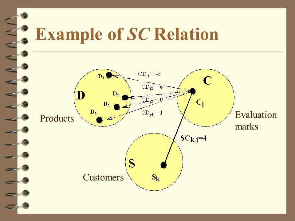 Example of SC Relation Customers Products Evaluation marks