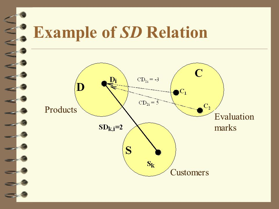 Example of SD Relation Products Evaluation marks Customers