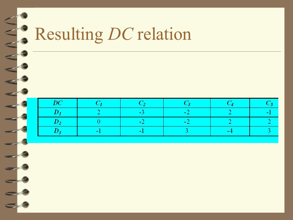 Resulting DC relation