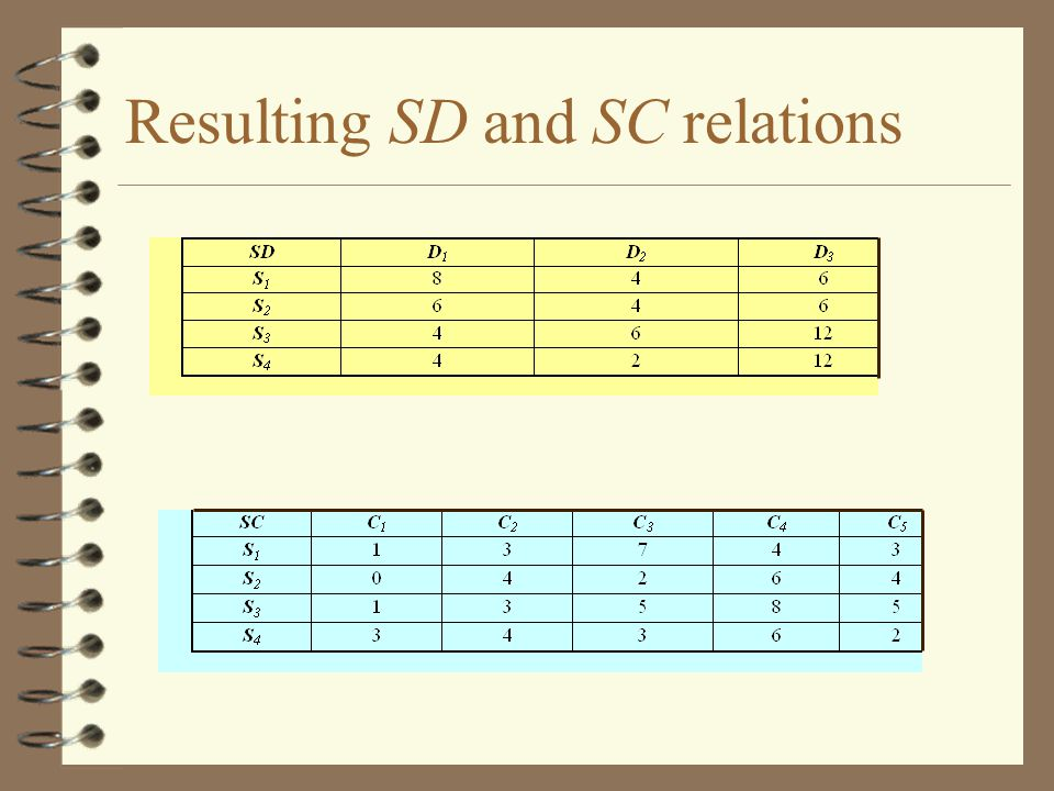 Resulting SD and SC relations