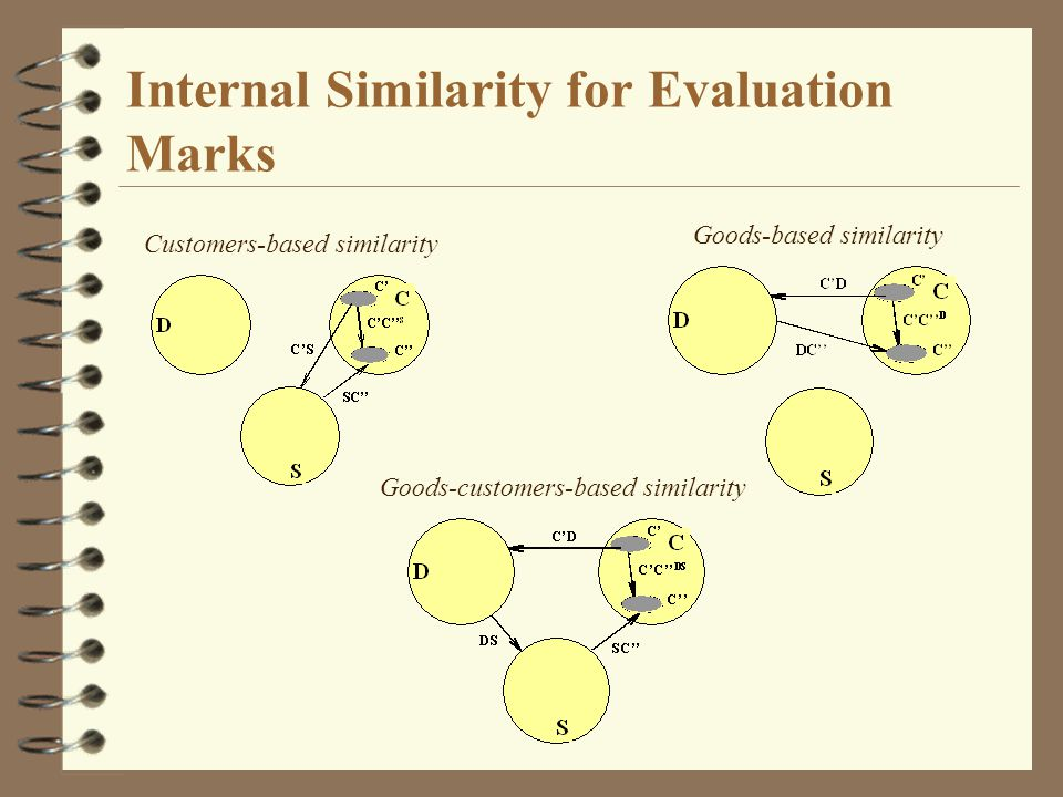 Internal Similarity for Evaluation Marks Customers-based similarity Goods-based similarity Goods-customers-based similarity