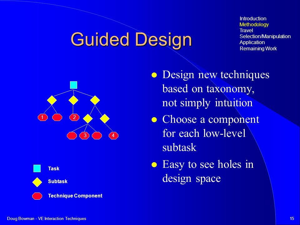 Doug Bowman - VE Interaction Techniques15 Guided Design Design new techniques based on taxonomy, not simply intuition Choose a component for each low-level subtask Easy to see holes in design space Introduction Methodology Travel Selection/Manipulation Application Remaining Work Task Subtask Technique Component 12 3 4