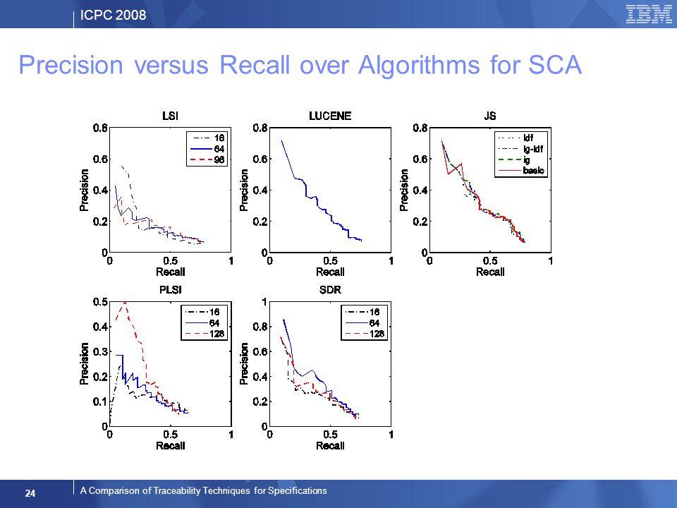 ICPC 2008 24 A Comparison of Traceability Techniques for Specifications Precision versus Recall over Algorithms for SCA