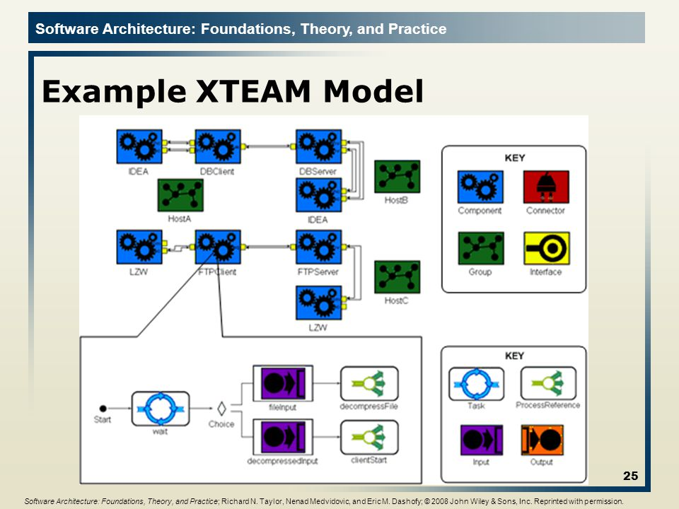 Software Architecture: Foundations, Theory, and Practice Example XTEAM Model 25 Software Architecture: Foundations, Theory, and Practice; Richard N. T