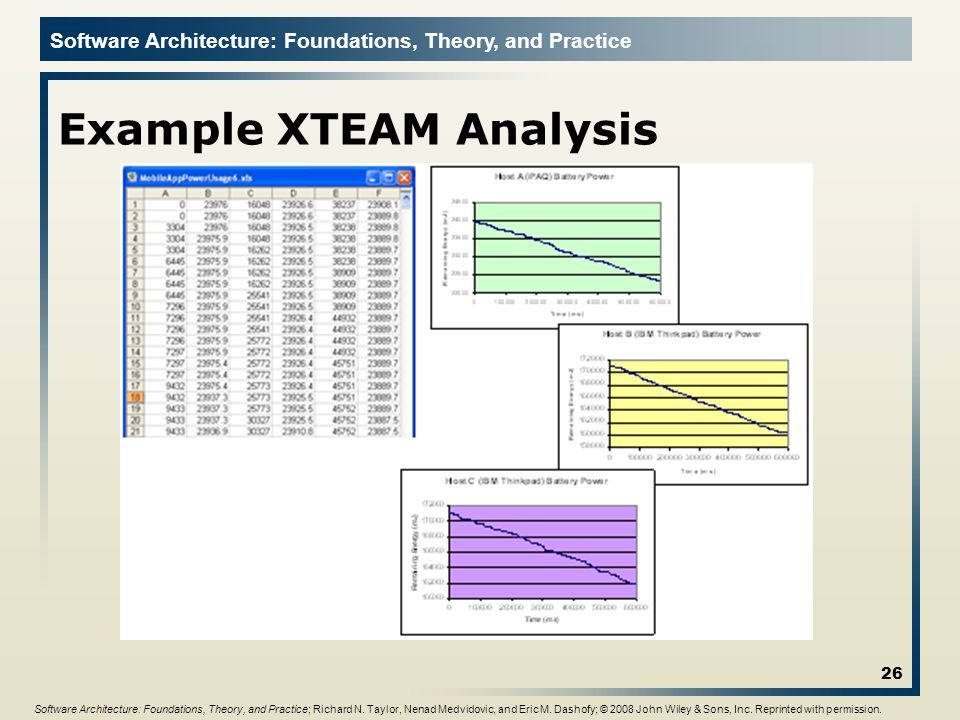 Software Architecture: Foundations, Theory, and Practice Example XTEAM Analysis 26 Software Architecture: Foundations, Theory, and Practice; Richard N