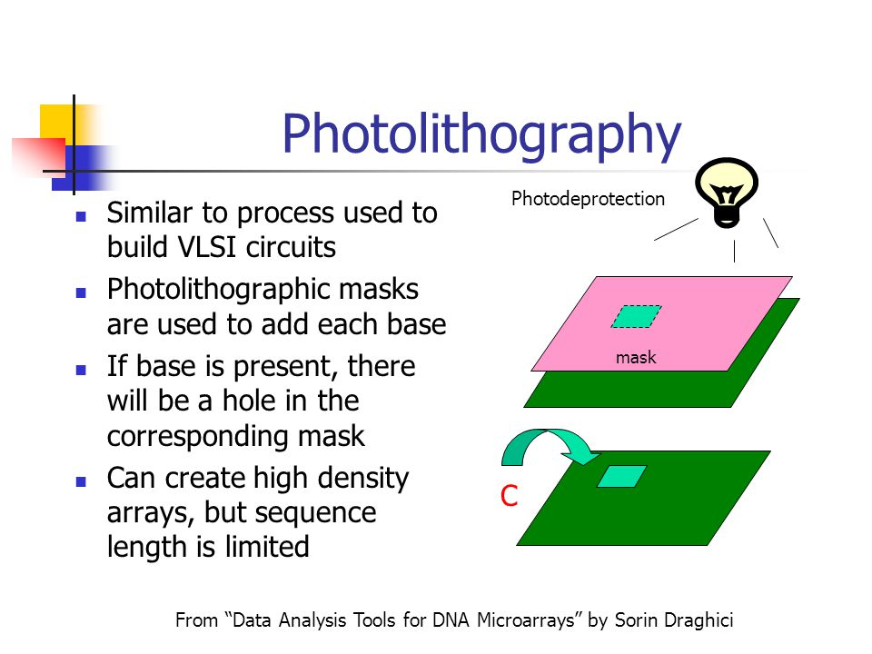 Ink Jet Printing Four cartridges are loaded with the four nucleotides: A, G, C,T As the printer head moves across the array, the nucleotides are deposited where they are needed From Data Analysis Tools for DNA Microarrays by Sorin Draghici