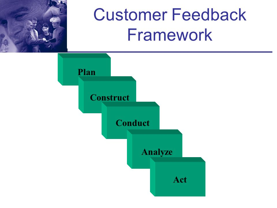 Implement, Evaluate, Repeat Develop and implement action strategies, test outcomes Listen to Customers Analyze Results Implement Changes