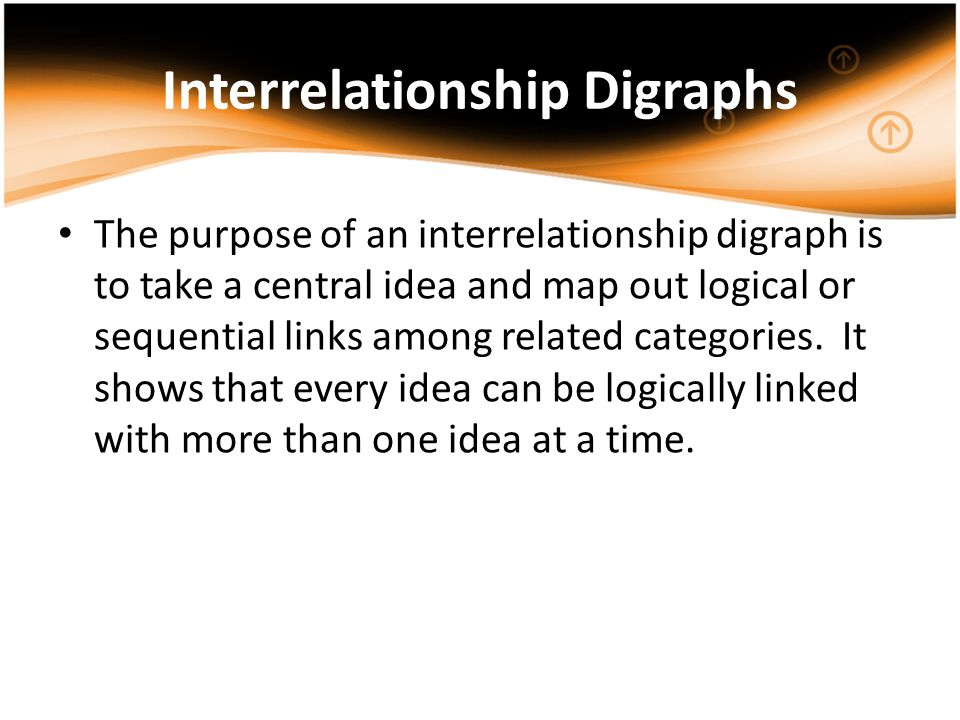 Interrelationship Digraphs The purpose of an interrelationship digraph is to take a central idea and map out logical or sequential links among related