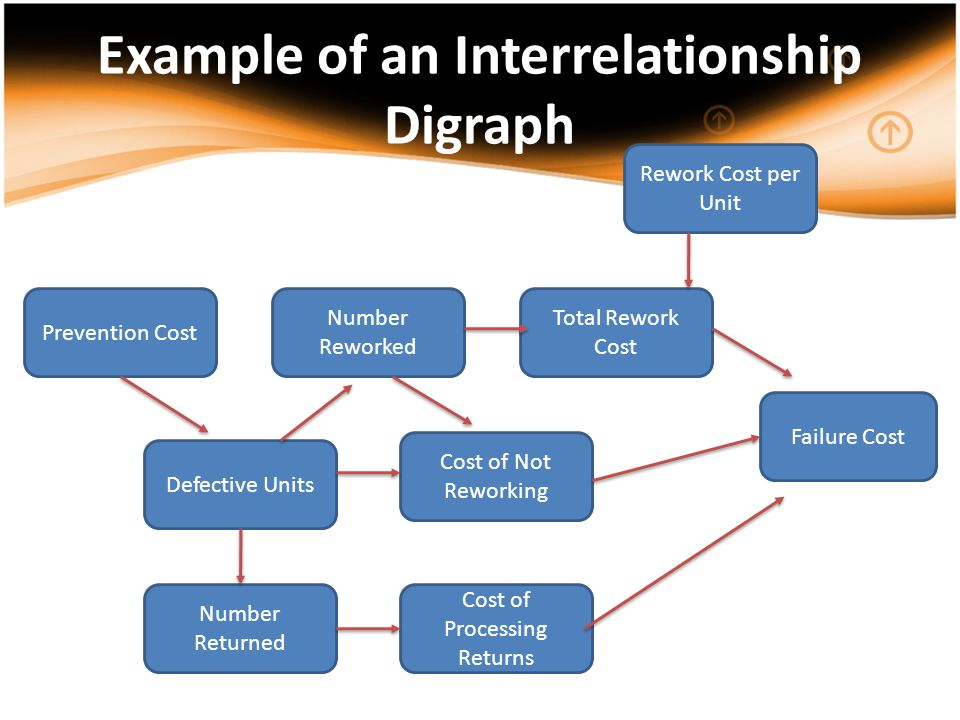 Example of an Interrelationship Digraph Prevention Cost Number Returned Total Rework Cost Cost of Not Reworking Number Reworked Defective Units Cost o