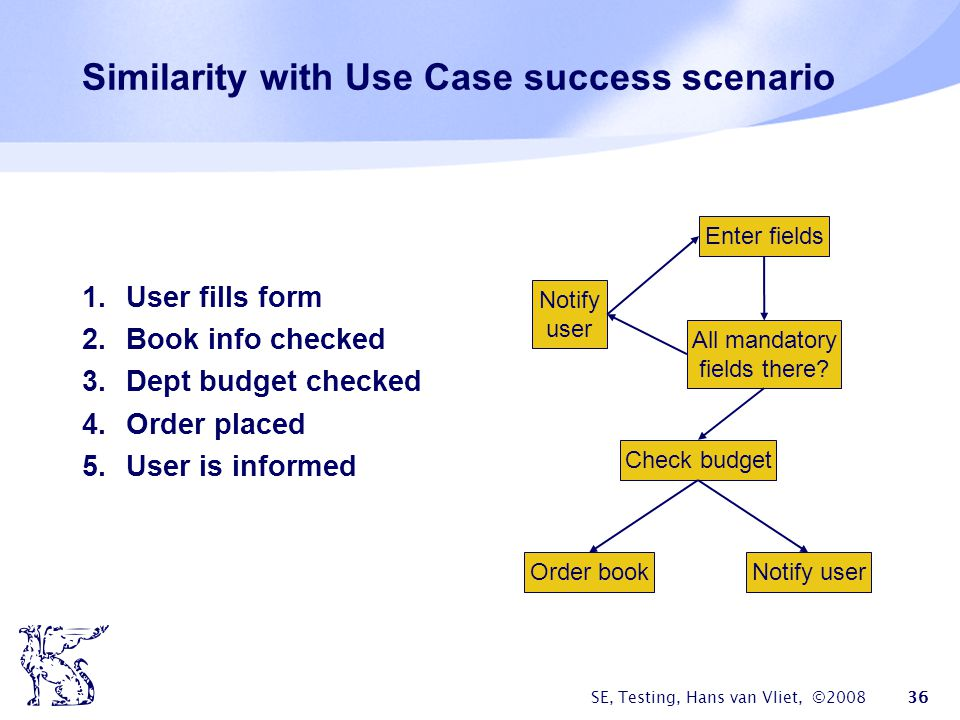 SE, Testing, Hans van Vliet, ©2008 36 Similarity with Use Case success scenario 1.User fills form 2.Book info checked 3.Dept budget checked 4.Order pl