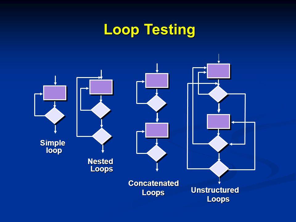 Loop Testing NestedLoops Concatenated Loops Loops Unstructured Loops Simpleloop