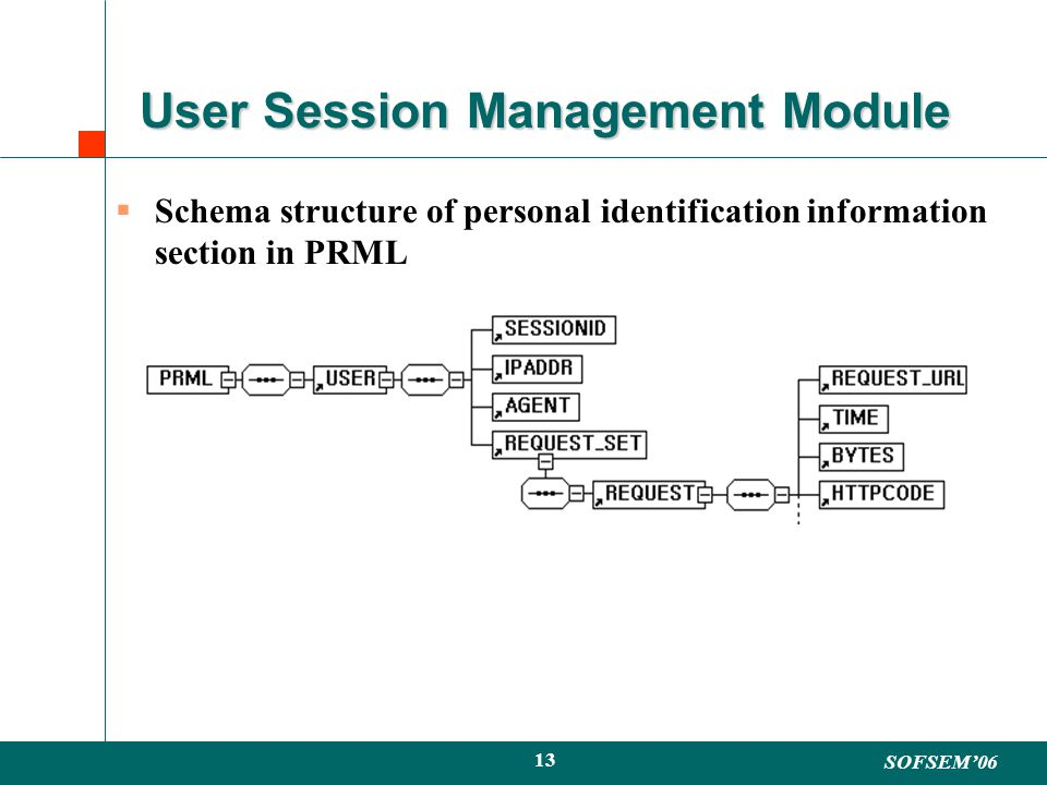 SOFSEM06 13 User Session Management Module Schema structure of personal identification information section in PRML