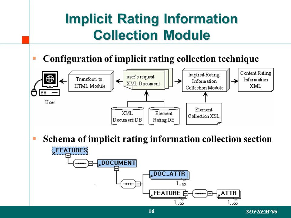 SOFSEM06 16 Implicit Rating Information Collection Module Configuration of implicit rating collection technique Schema of implicit rating information collection section