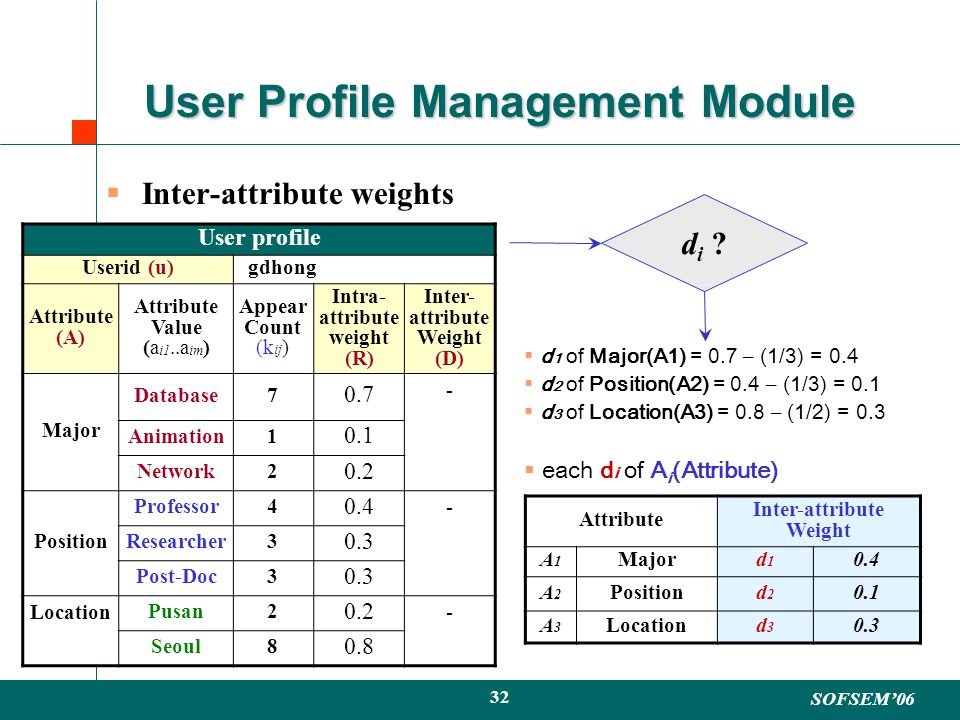 SOFSEM06 32 User Profile Management Module Inter-attribute weights d 1 of Major(A1) = 0.7 – (1/3) = 0.4 d 2 of Position(A2) = 0.4 – (1/3) = 0.1 d 3 of Location(A3) = 0.8 – (1/2) = 0.3 each d i of A i (Attribute) Attribute Inter-attribute Weight A1A1 Majord1d1 0.4 A2A2 Positiond2d2 0.1 A3A3 Locationd3d3 0.3 User profile Userid (u) gdhong Attribute (A) Attribute Value (a i1..a im ) Appear Count (k ij ) Intra- attribute weight (R) Inter- attribute Weight (D) Major Database7 0.7 - Animation1 0.1 Network2 0.2 Position Professor4 0.4 - Researcher3 0.3 Post-Doc3 0.3 Location Pusan2 0.2 - Seoul8 0.8 di di