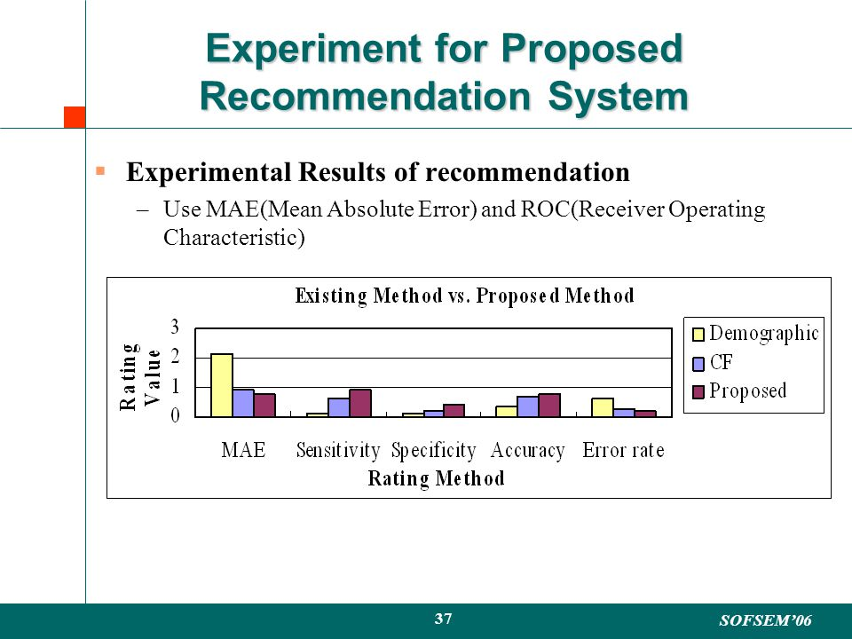 SOFSEM06 37 Experiment for Proposed Recommendation System Experimental Results of recommendation –Use MAE(Mean Absolute Error) and ROC(Receiver Operating Characteristic)