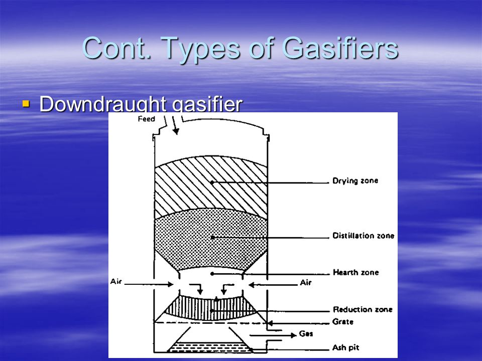 Cont. Types of Gasifiers Downdraught gasifier Downdraught gasifier