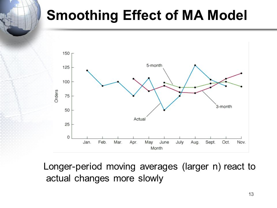 13 Smoothing Effect of MA Model Longer-period moving averages (larger n) react to actual changes more slowly