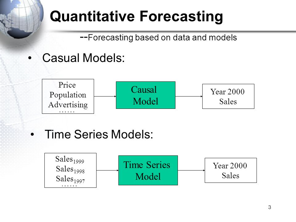 3 Casual Models: Causal Model Year 2000 Sales Price Population Advertising …… Time Series Models: Time Series Model Year 2000 Sales Sales 1999 Sales 1