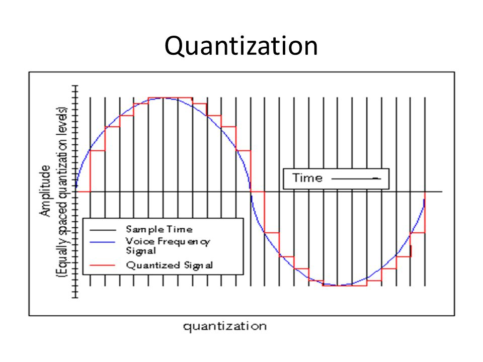 Quantization Noise When we use bits to represent each level The number of bits used determines the number of levels The number of levels determines the accuracy of our representation of the original signal The difference between the actual signal and the digital reproduction is known as Quantization Noise