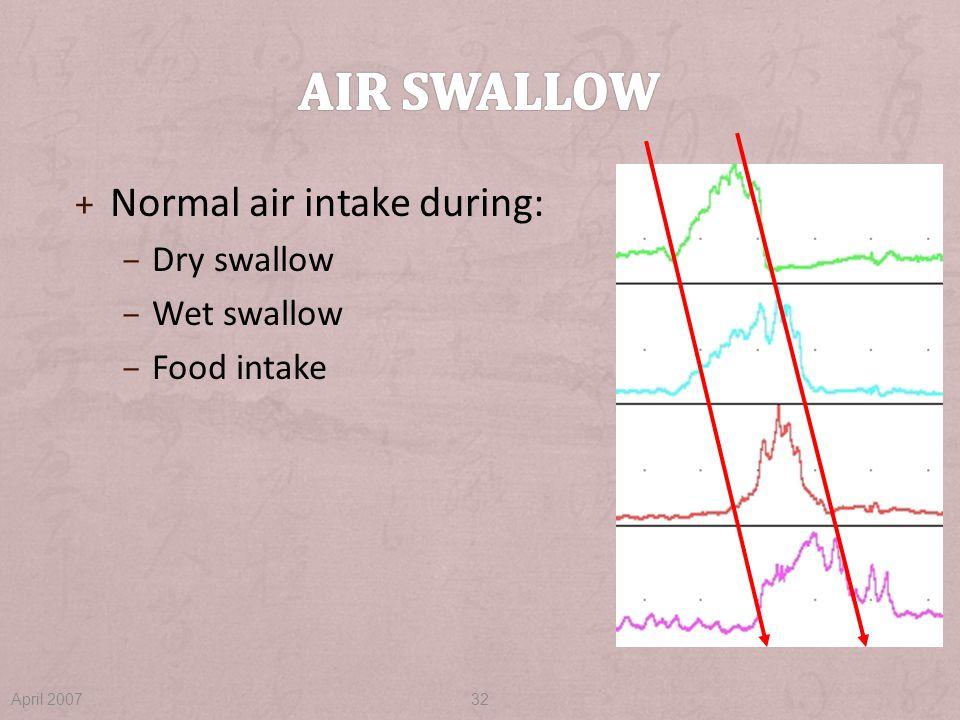 + Normal air intake during: – Dry swallow – Wet swallow – Food intake April 200732