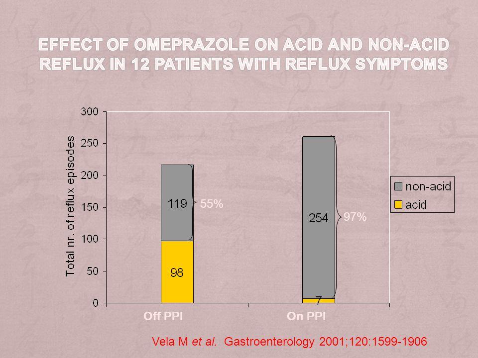 Off PPI On PPI 55% 97% Vela M et al. Gastroenterology 2001;120:1599-1906