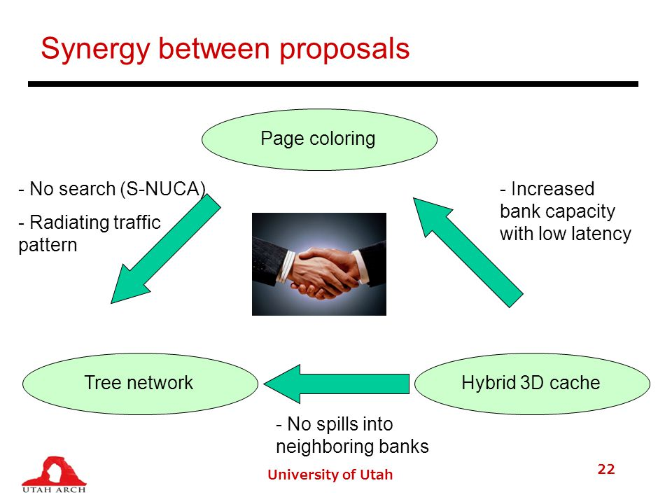 University of Utah 22 Synergy between proposals Page coloringTree networkHybrid 3D cache - No search (S-NUCA) - Radiating traffic pattern - No spills into neighboring banks - Increased bank capacity with low latency
