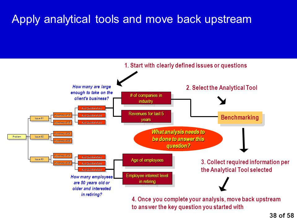38 of 58 Apply analytical tools and move back upstream ProblemProblem Issue #1 Issue #2 Issue #3 Hypothesis #1A Hypothesis #1B Hypothesis #2A Hypothes